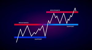 Indices Trading Strategies